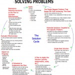 Solving Problems 2